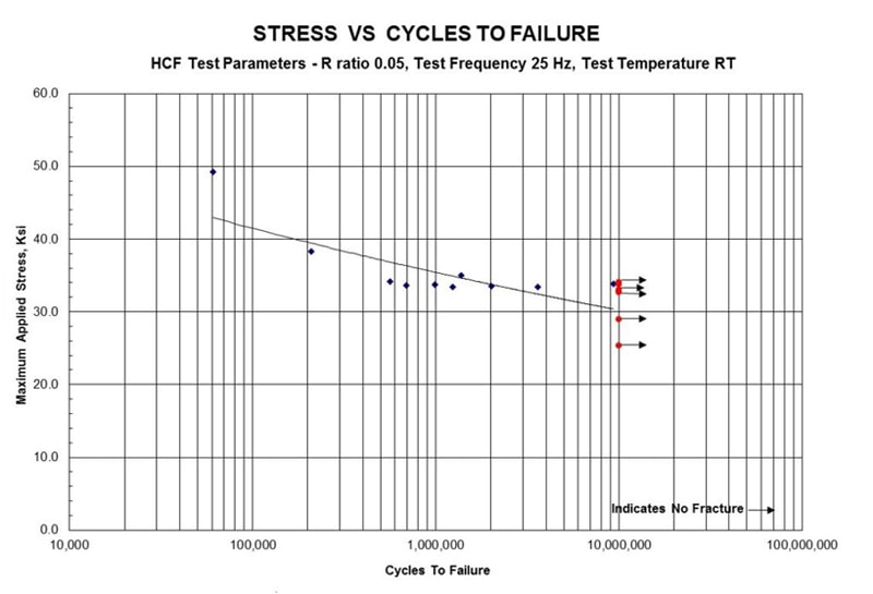 Graph showing stress versus cycles to failure during mechanical testing. The vertical axis is labeled maximum applied stress while the horizontal axis is labeled cycles to failure.